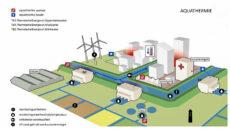 Legio mogelijkheden met Aquathermie uit afval- en drinkwater
