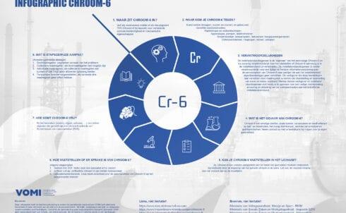 Vomi introduceert infographic Chroom-6