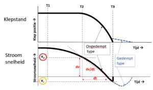 De terugslagklep: een eenvoudige of complexe component?